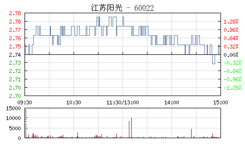 江苏阳光(600220)行情走势图