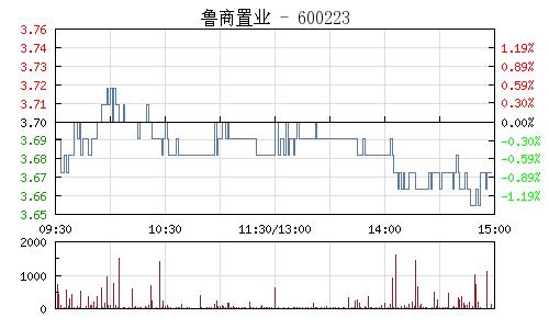鲁商置业(600223)行情走势图