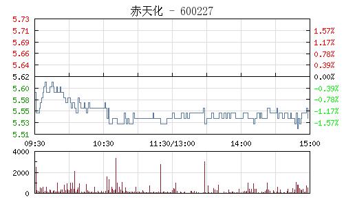 赤天化(600227)行情走势图