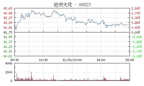 沧州大化(600230)行情走势图