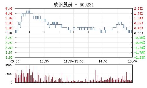 凌钢股份(600231)行情走势图