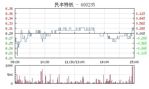 民丰特纸(600235)行情走势图