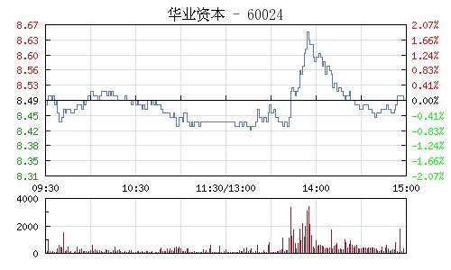 华业资本(600240)行情走势图