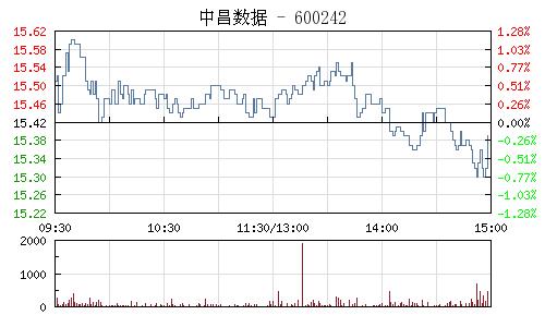 中昌数据(600242)行情走势图