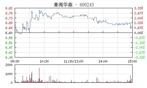 青海华鼎(600243)行情走势图