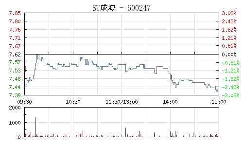 ST成城(600247)行情走势图