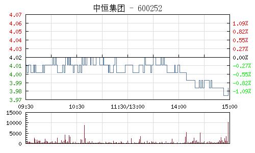中恒集团(600252)行情走势图