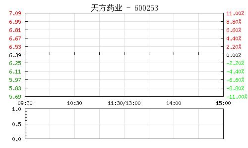 天方药业(600253)行情走势图