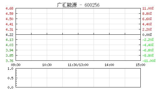 广汇能源(600256)行情走势图