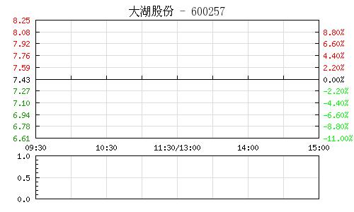 大湖股份(600257)行情走势图