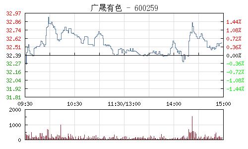 广晟有色(600259)行情走势图