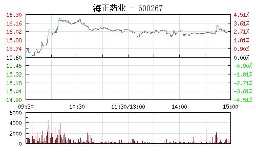 海正药业(600267)行情走势图