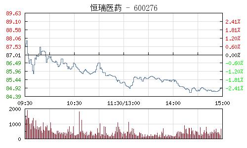 恒瑞医药(600276)行情走势图