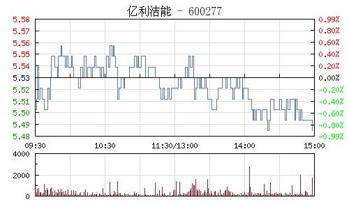 亿利洁能(600277)行情走势图
