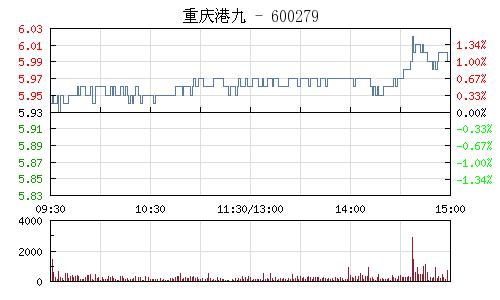 重庆港九(600279)行情走势图