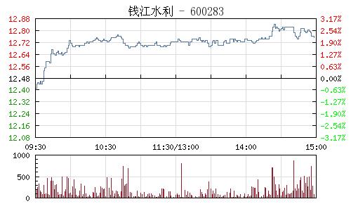 钱江水利(600283)行情走势图