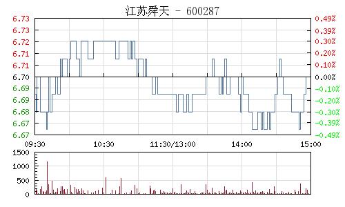 江苏舜天(600287)行情走势图