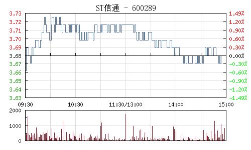 ST信通(600289)行情走势图
