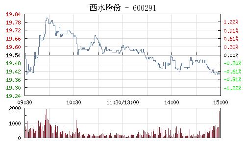 西水股份(600291)行情走势图