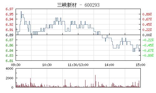 三峡新材(600293)行情走势图
