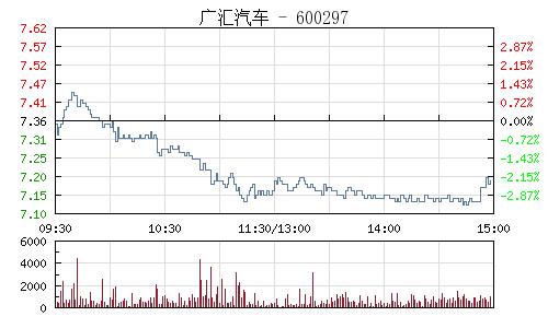 广汇汽车(600297)行情走势图