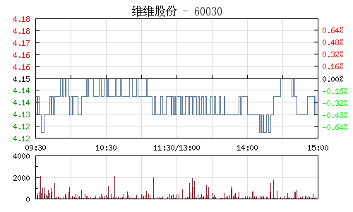 维维股份(600300)行情走势图