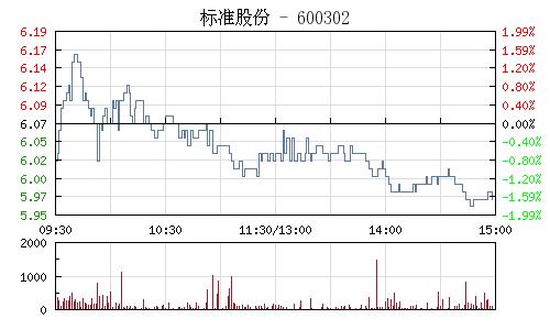 标准股份(600302)行情走势图