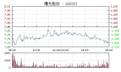 曙光股份(600303)行情走势图