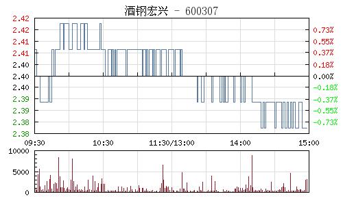酒钢宏兴(600307)行情走势图
