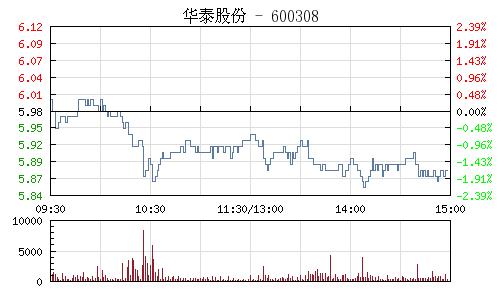 华泰股份(600308)行情走势图