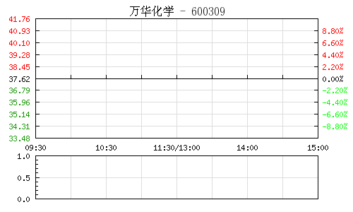 万华化学(600309)行情走势图