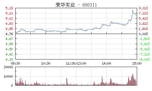 荣华实业(600311)行情走势图