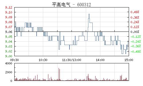 平高电气(600312)行情走势图