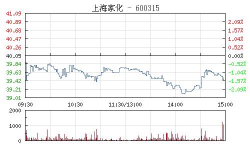 上海家化(600315)行情走势图