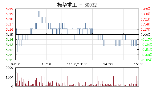 振华重工(600320)行情走势图