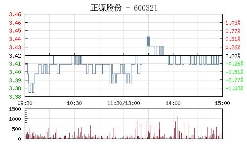 正源股份(600321)行情走势图