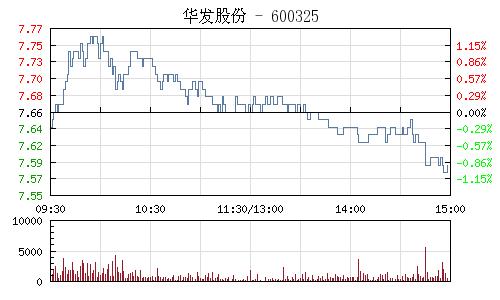 华发股份(600325)行情走势图