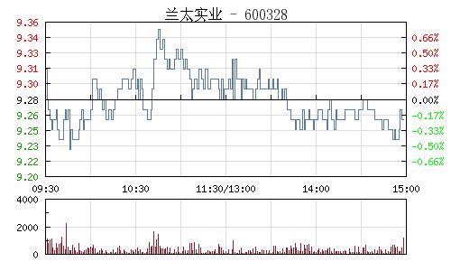 兰太实业(600328)行情走势图