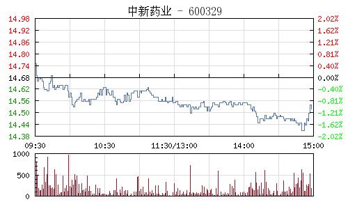 中新药业(600329)行情走势图