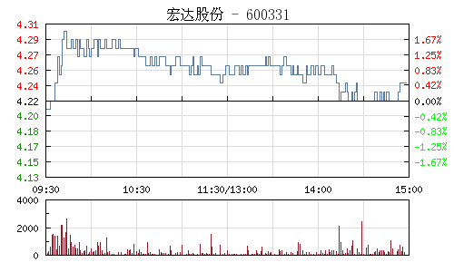 宏达股份(600331)行情走势图