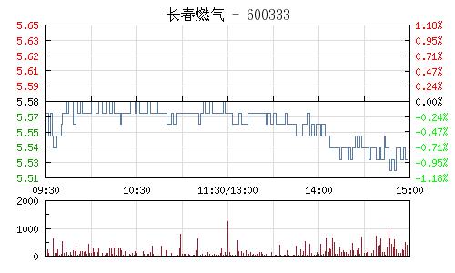 长春燃气(600333)行情走势图