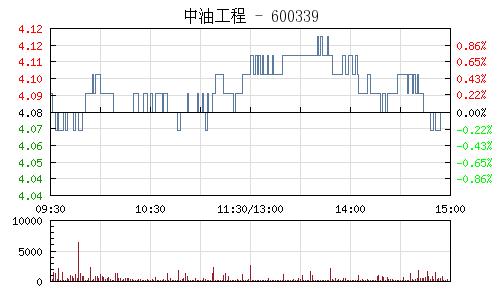 中油工程(600339)行情走势图