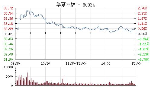华夏幸福(600340)行情走势图
