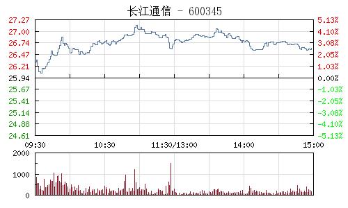 长江通信(600345)行情走势图
