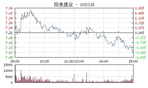 阳泉煤业(600348)行情走势图