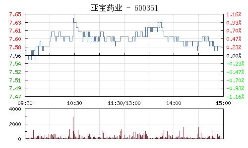 亚宝药业(600351)行情走势图
