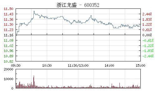 浙江龙盛(600352)行情走势图