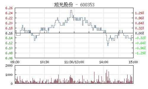 旭光股份(600353)行情走势图