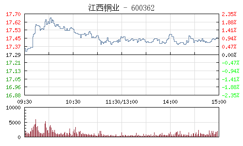 江西铜业(600362)行情走势图