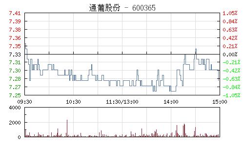 通葡股份(600365)行情走势图